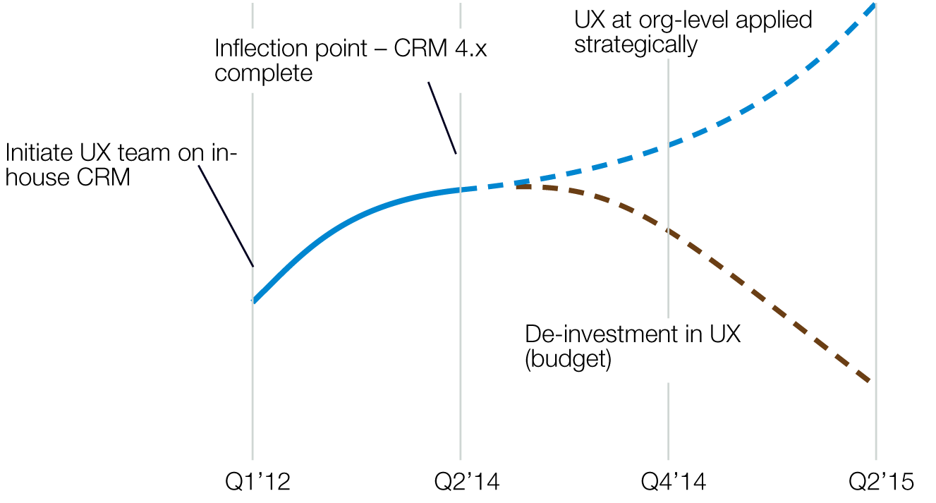 Chart depicting level of investment in UX from 2012 to projected 2015. Curve increases through 2014 and then splits. One option is to divest, another to invest more.