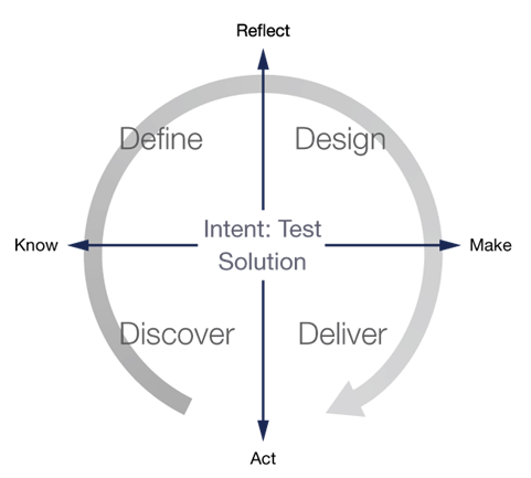 Diagram of design thinking cycle