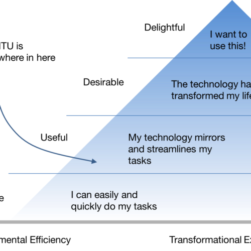 Diagram depicting levels of usability in the form of a pyramid: from lowest to highest: usable, useful, desirable, delightful. MTU happens somewhere in