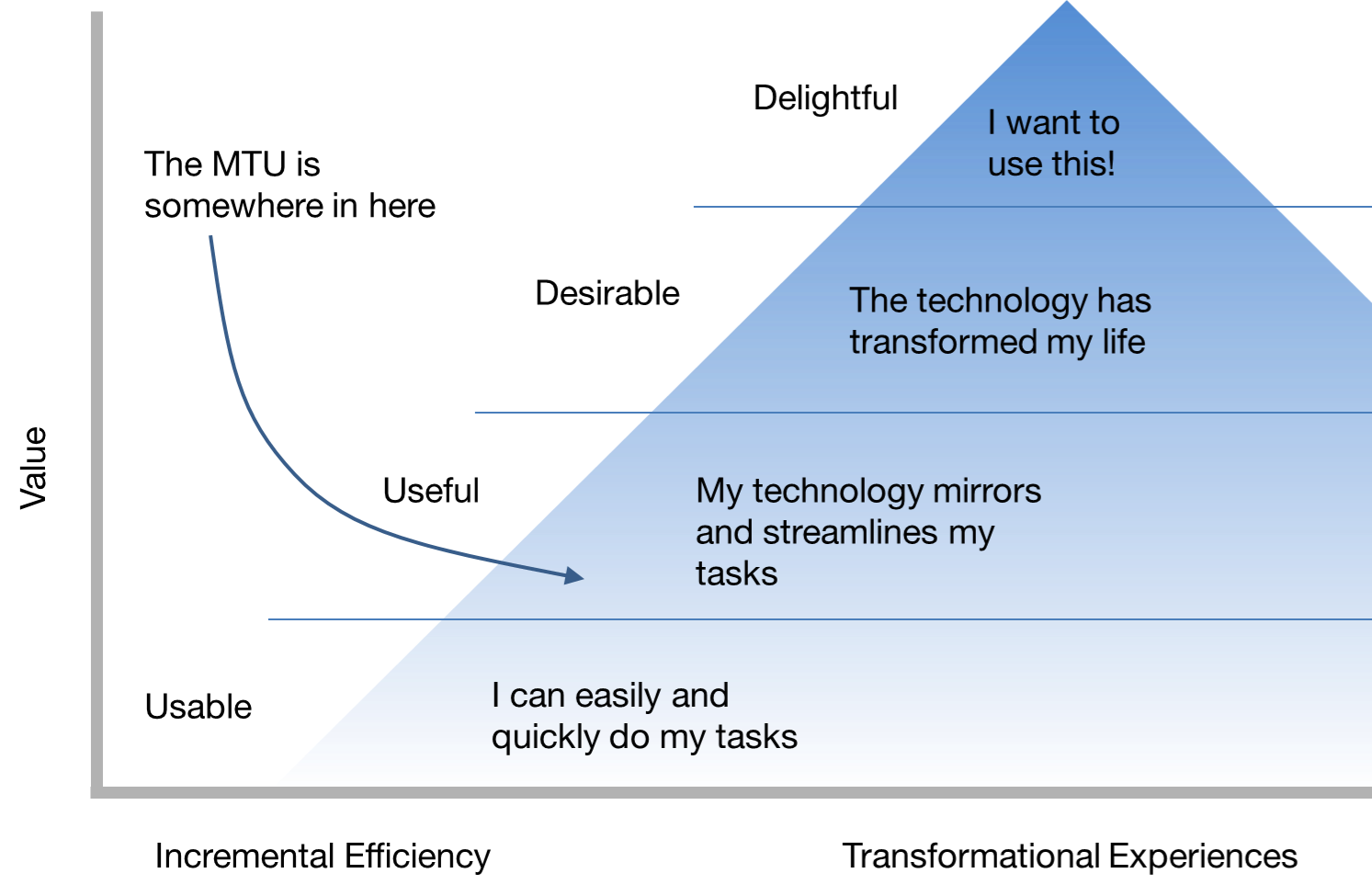"Diagram depicting levels of usability in the form of a pyramid: from lowest to highest: usable, useful, desirable, delightful. MTU happens somewhere in ""useful"""