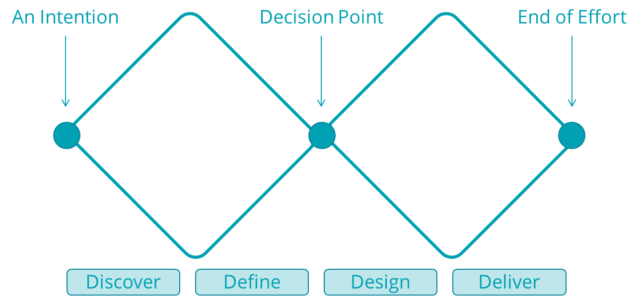 Diagram showing two diamonds laid out horizontally, attached at the closest nodes to each other describing the four phases in a design thinking model: Discover, Define, Design, Deliver