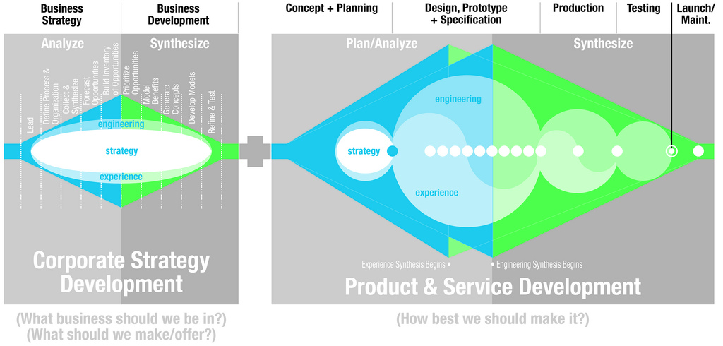 A two-part (side-by-side) diagram illustrating on the left the business and on the right, product and service development