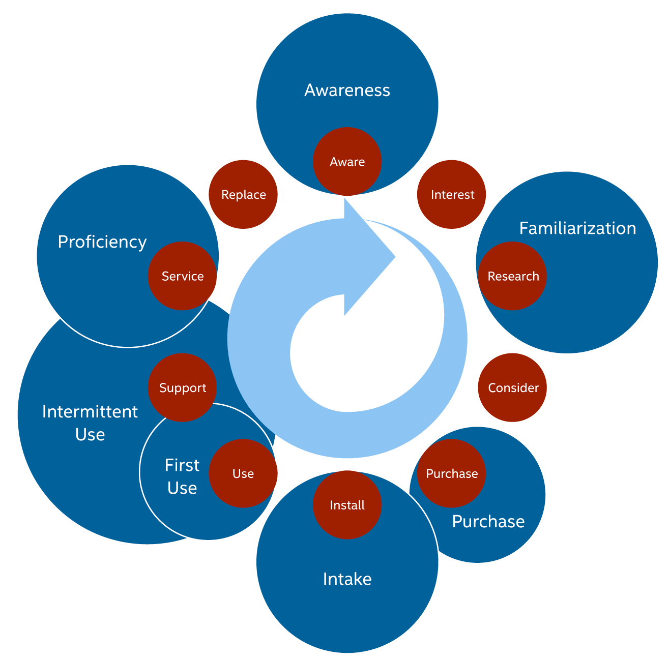 UX Lifecycle Map - six blue circles of varying size, on top of the original 10 red circles