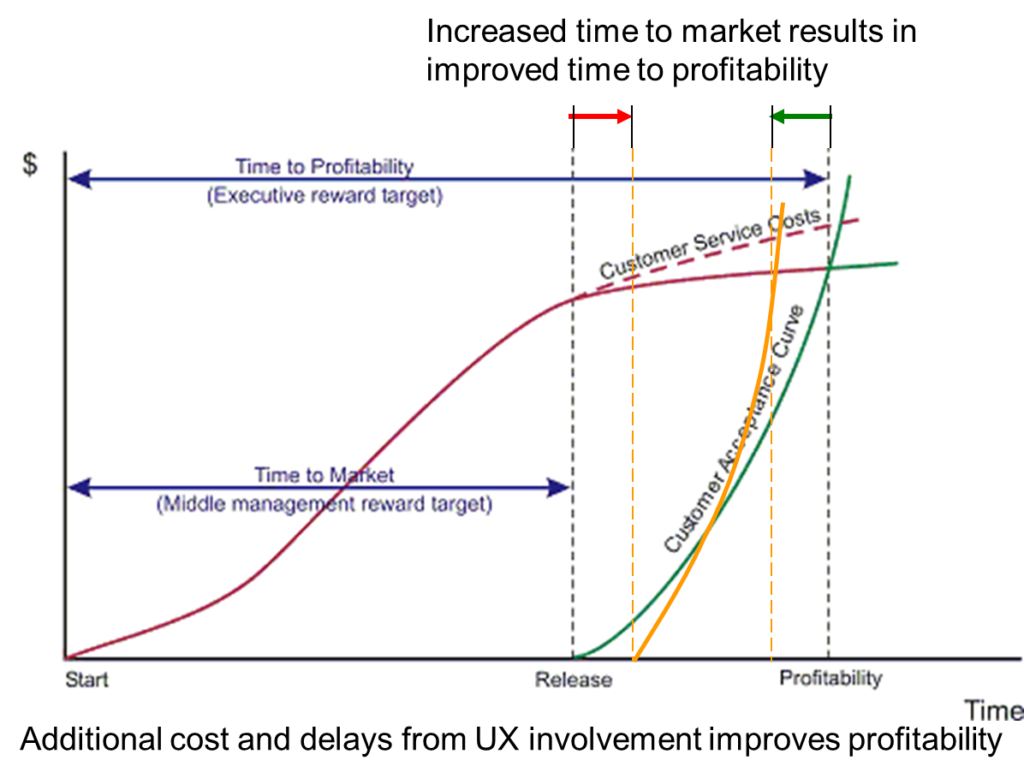 Graph showing how delaying time to market actually improves time to profitability