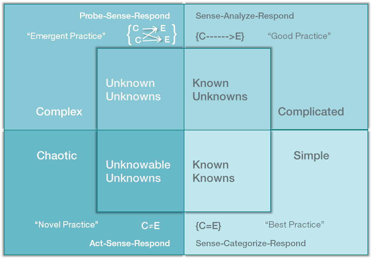 "A four quadrant diagram illustrating David Snowden's decision making framework: from ""known-knowns"" to ""unknowable unknowns."""