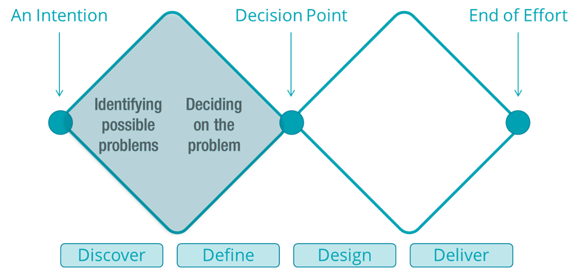 """The left hand side of the UK Design Council's double-diamond diagram is shaded with two text callouts: """"Identifying possible problems"""" and """"Deciding on the problem"""""""
