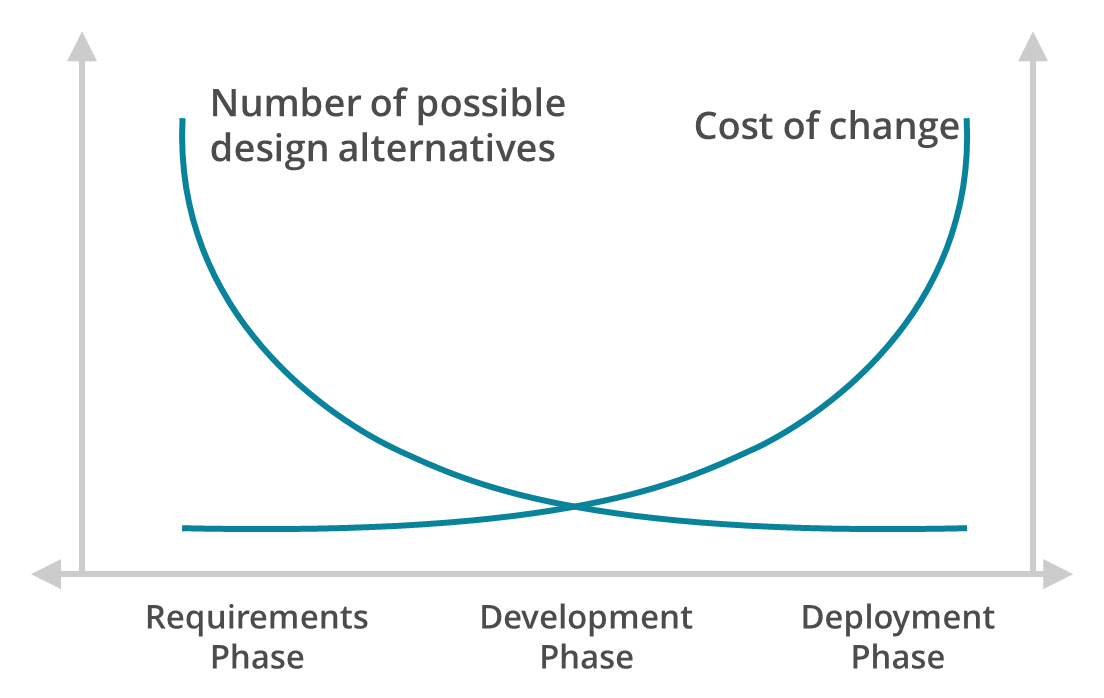 """Graph from Bias & Mayhew, 1994, showing two opposing trends: from left to right a downward curve representing """"number of possible design alternatives"""" and an upward curve """"cost of change"""" - the x-axis is time (phases), the y-axis is alternatives/cost"""