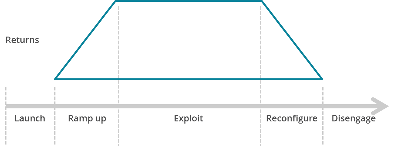 A graph showing time on the x-axis and returns (on investment) on the y-axis. The figure shows a trapezoid, its rising diagonal edge moving from launch through ramp-up, leveling horizontally through Exploit, then ramping down again through reconfigure and ending at disengage.