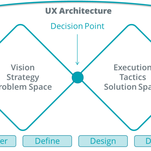 The double-diamond diagram as a representation of UX architecture - UX architecture bridges from the start to finish of the design cycles.