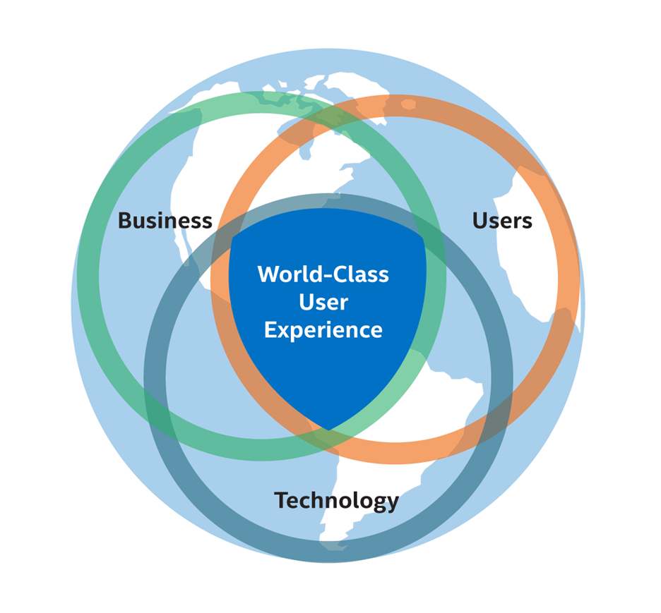 "The ""BTU"" diagram: three interlocking circles (business, user, technology) overlaid on map of earth; intersection of three circles in center is labeled ""world-class user experience."""