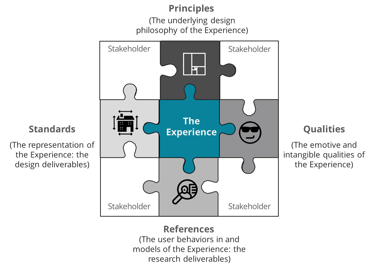 "A model for UX architecture. A nine-piece jigsaw puzzle: the four corners labeled ""stakeholders,"" the top-middle Principles, right-side-middle, Qualities, bottom-middle, References, left-side middle, Standards, the center: The Experience"