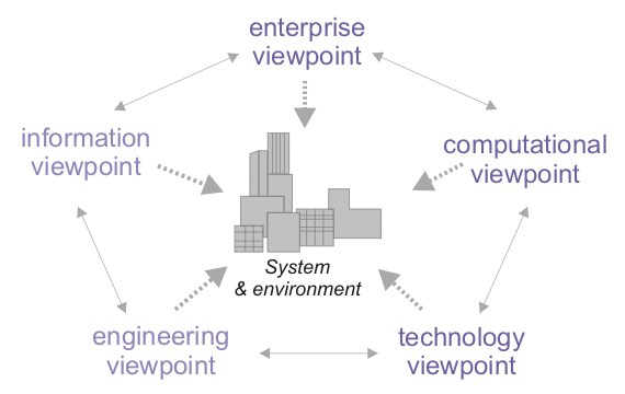 A five element diagram (arranged like a star). Each element is a view into a central architecture: enterprise, computational, technology, engineering and information.