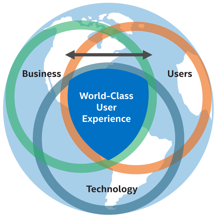 Three-ring diagram over world image with double-headed arrow between user and business circles