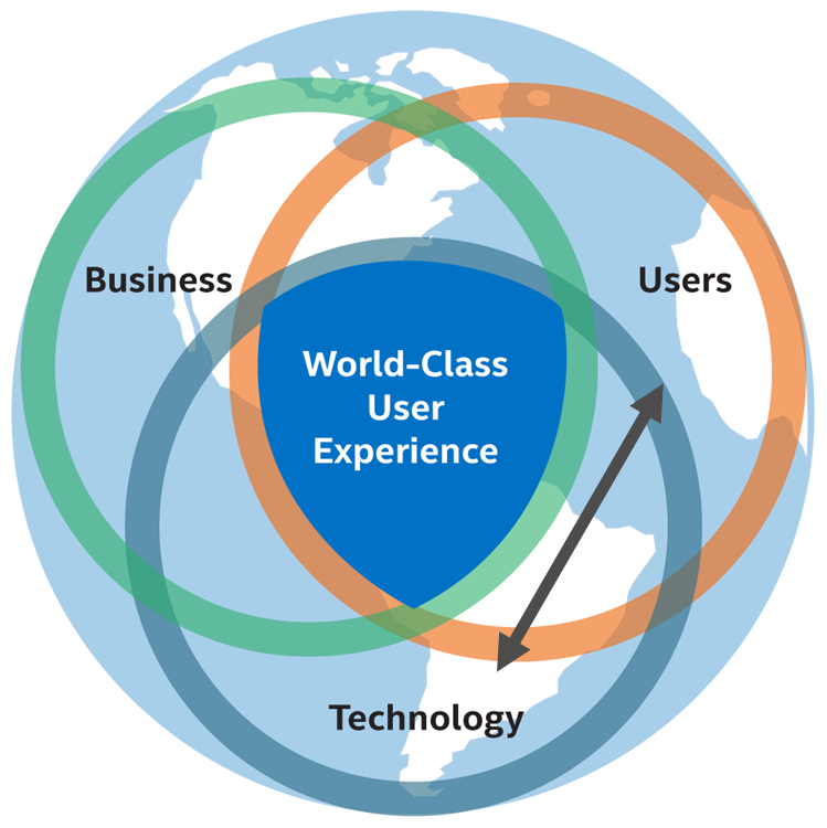 Three-ring diagram over world image with double-headed arrow between user and technical circles