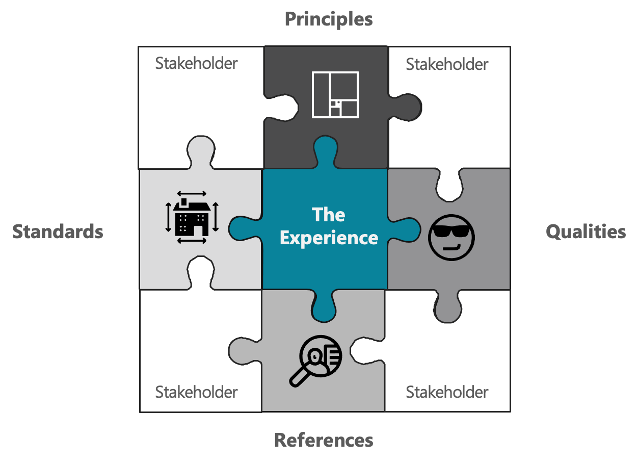 """A nine-piece jigsaw puzzle: the four corners labeled """"stakeholders,"""" the top-middle Principles, right-side-middle, Qualities, bottom-middle, References, left-side middle, Standards, the center: The Experience"""