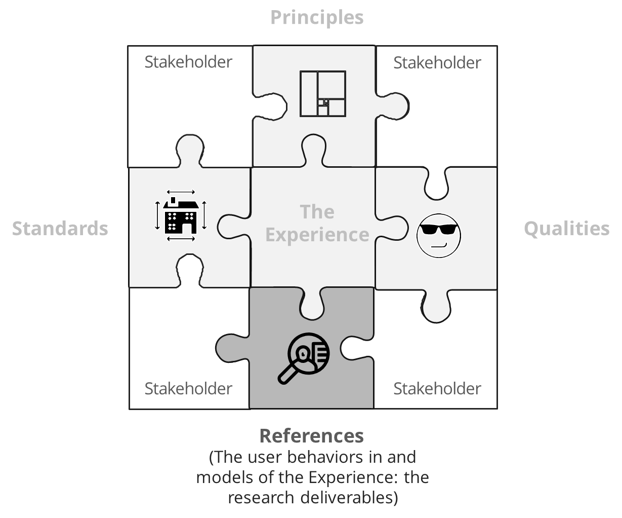 "A nine-piece jigsaw puzzle: the four corners labeled ""stakeholders,"" the top-middle Principles, right-side-middle, Qualities, bottom-middle, References, left-side middle, Standards, the center: The Experience"