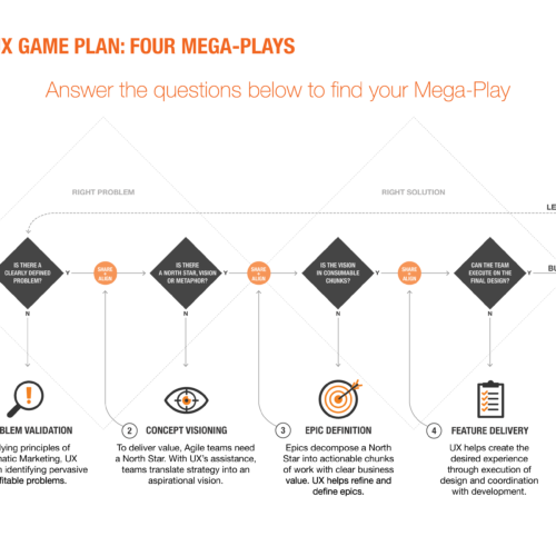 UXPlaybook Game Board illustrating the full double-diamond in context